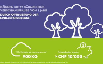 Nachhaltigkeit – gerechnet und gelebt